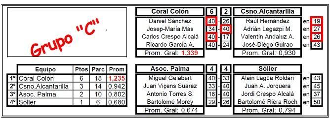 Liga Nacional 3 b, 3ª j: SC Colon 6 – Alcantarilla 2