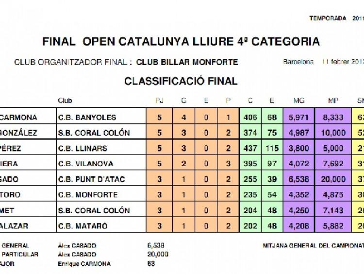 Final lliure 4ª ctg: Manel González, subcampió