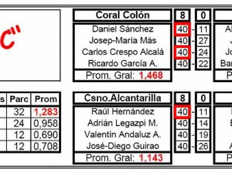 Liga Nacional 3 b, 5ª j: SC Colon 8 – CB Sóller 0