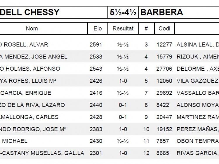 Ronda 2 COLON SABADELL CHESSY