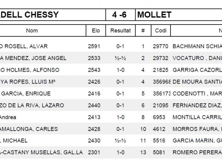 Ronda 4 COLON SABADELL CHESSY