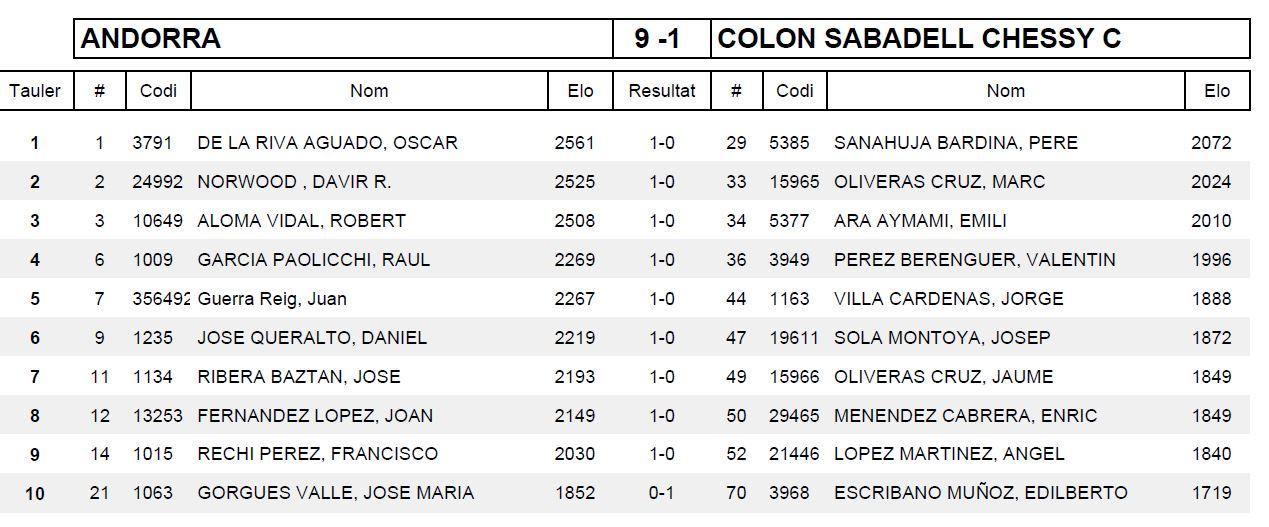 Ronda 4 COLON SABADELL CHESSY C