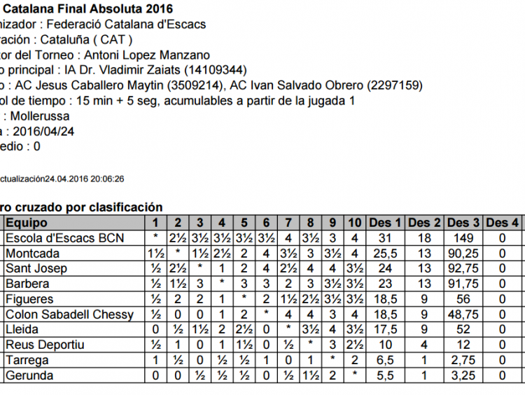 Classificació: Copa Catalana Final Absoluta 2016