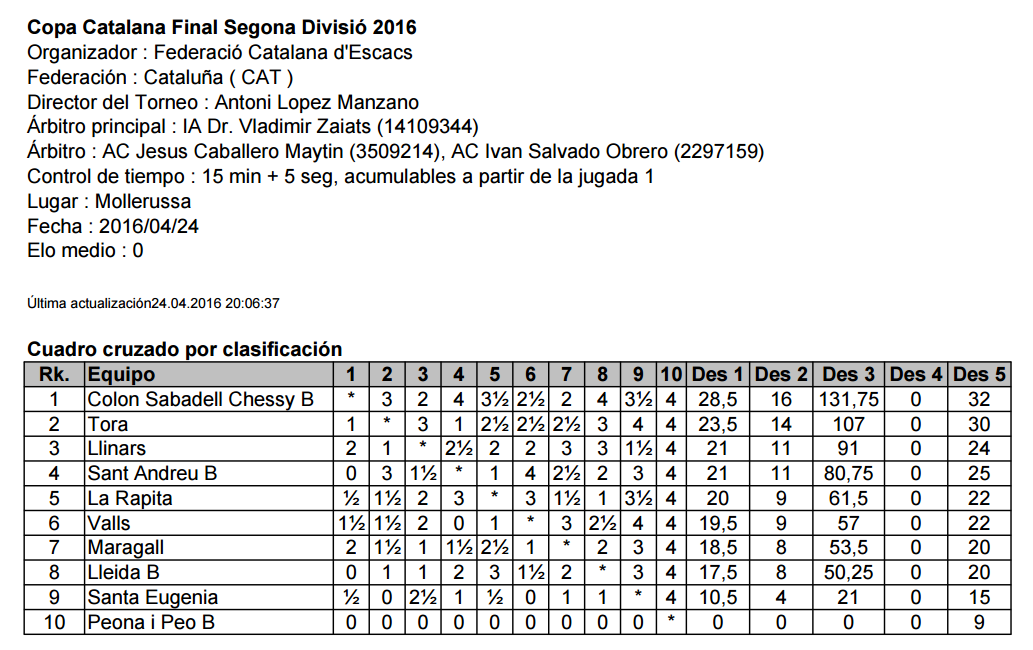 Classificació: Copa Catalana Final Segona Divisió 2016