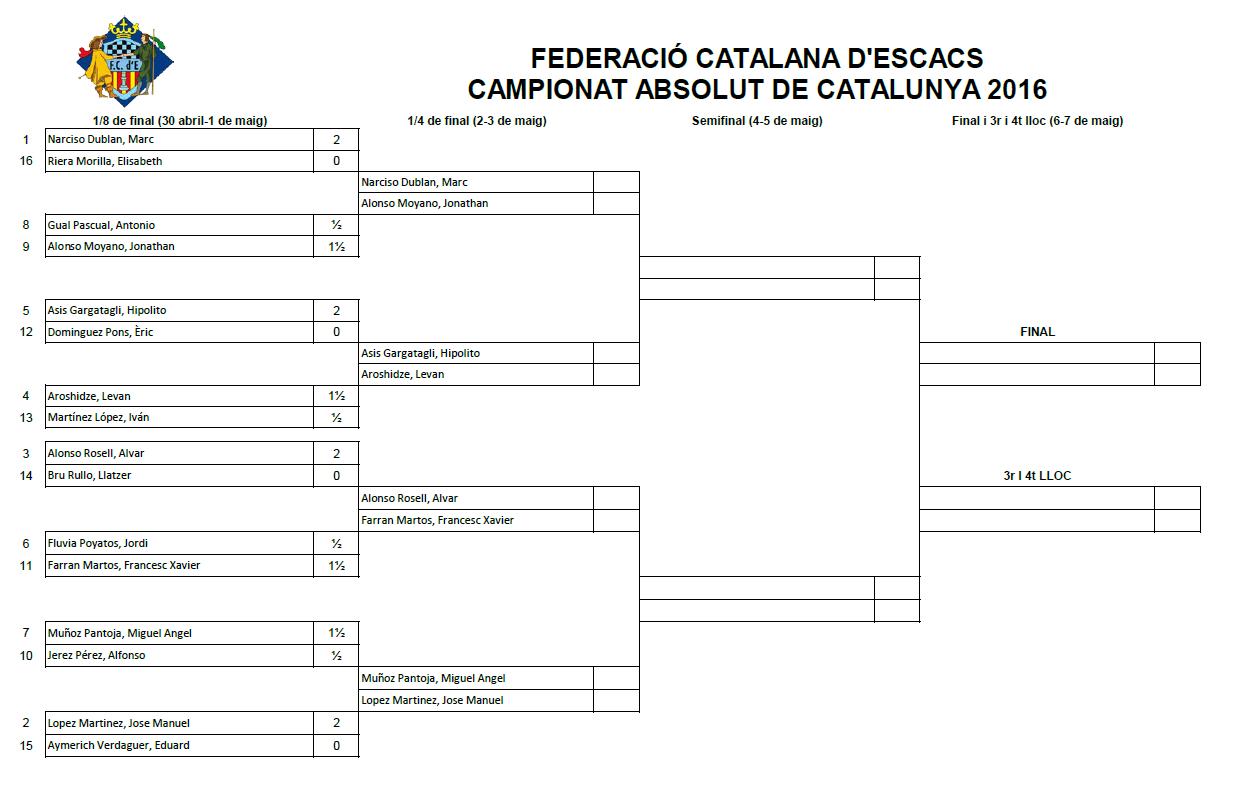 Campionat Absolut de Catalunya 2016