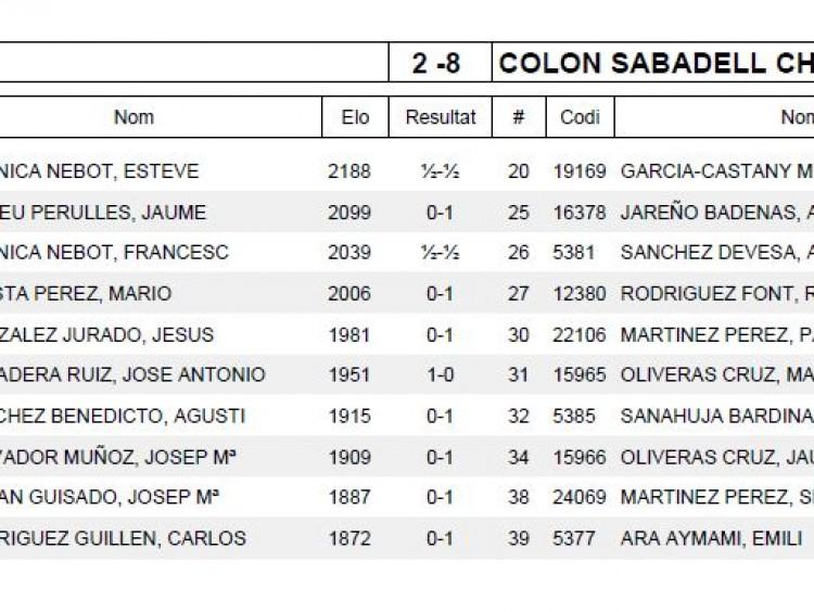 Ronda 1 COLON SABADELL CHESSY B