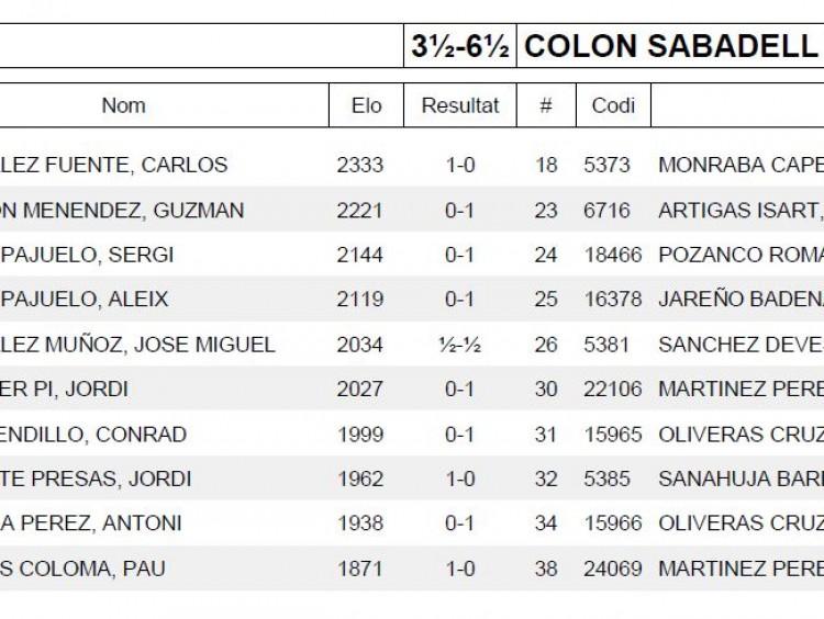 Ronda 3 COLON SABADELL CHESSY B