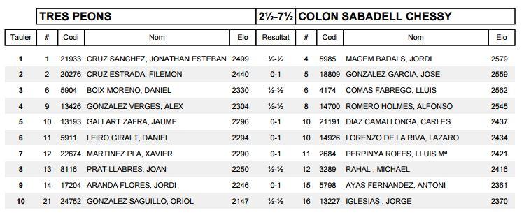 Ronda 10 COLON SABADELL CHESSY A