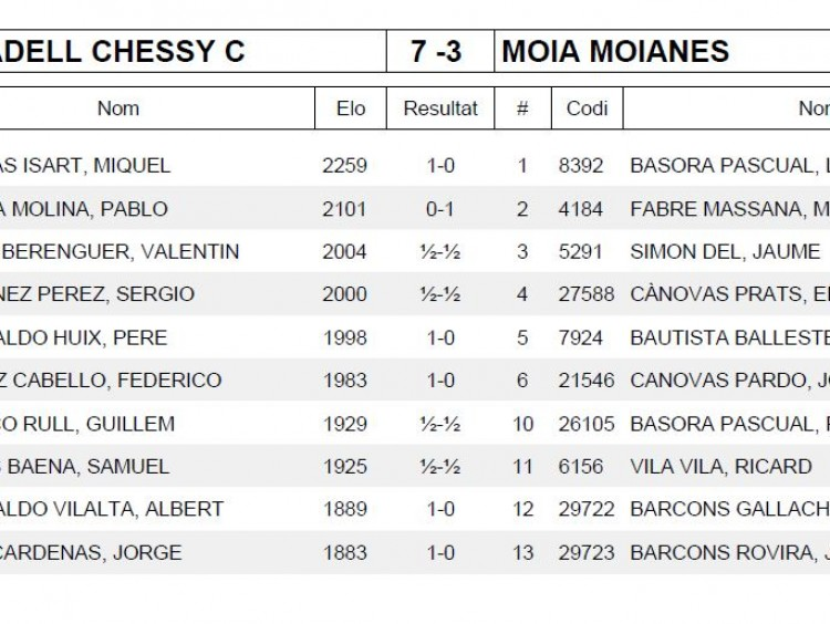 Ronda 7 COLON SABADELL CHESSY C