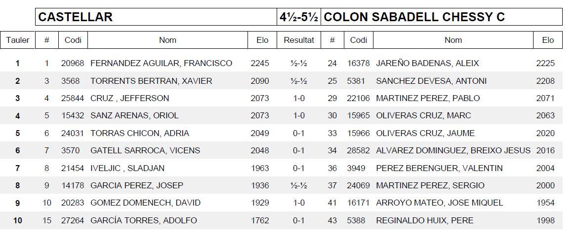 Ronda 8 COLON SABADELL CHESSY C