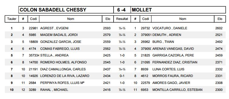 Ronda 11 COLON SABADELL CHESSY A