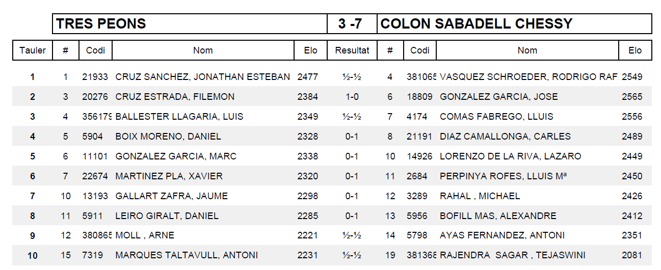 Ronda 4 COLON SABADELL CHESSY F