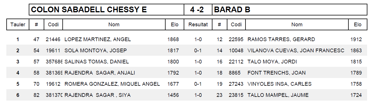 Ronda 4 COLON SABADELL CHESSY E