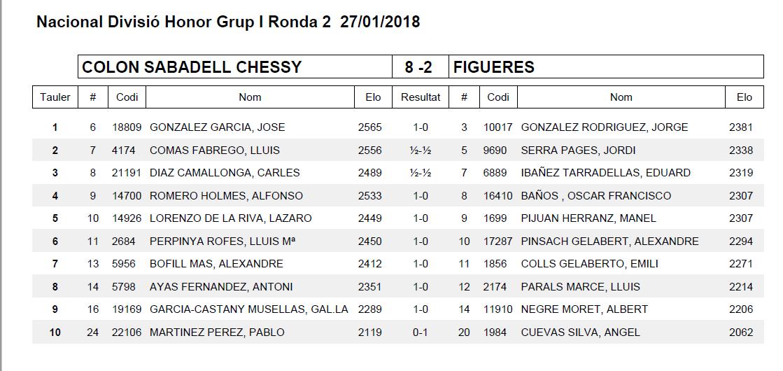 Ronda 2 COLON SABADELL CHESSY A
